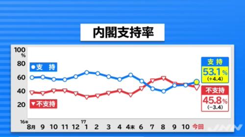 JNN世論調査・内閣支持率11月.PNG