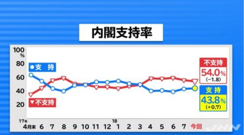 JNN世論調査・内閣支持率2018年8月.PNG