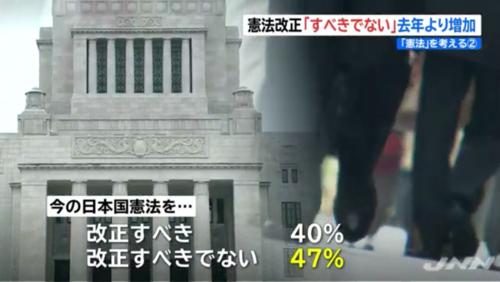 JNN世論調査・憲法改正.PNG