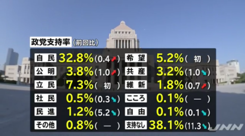JNN世論調査・政党支持率.PNG