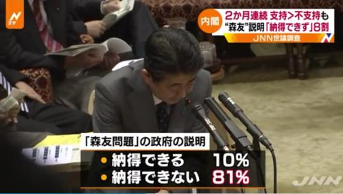JNN世論調査・森友学園.PNG