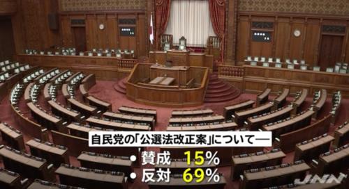 JNN世論調査・自民党案に反対・公職選挙法.PNG