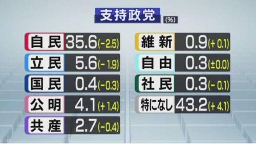 NHK世論調査・支持政党.PNG