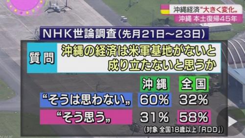 NHK世論調査・本土復帰.PNG