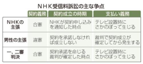 NHK受信料訴訟の主な争点.PNG