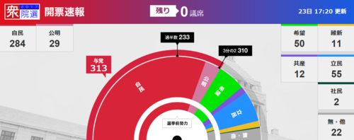 NHK開票速報・確定.PNG