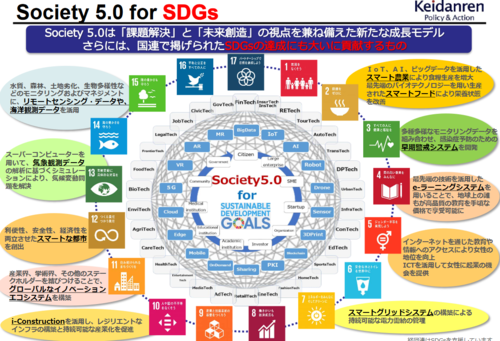 SDGs・経団連.PNG