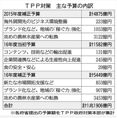 TPP対策 主な予算の内訳.PNG